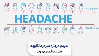 یک چارت که سردرد اولیه و سردرد ثانویه را نشان می دهد| سیوطب